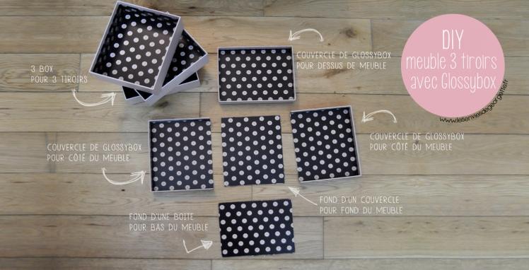 meuble glossybox DIY